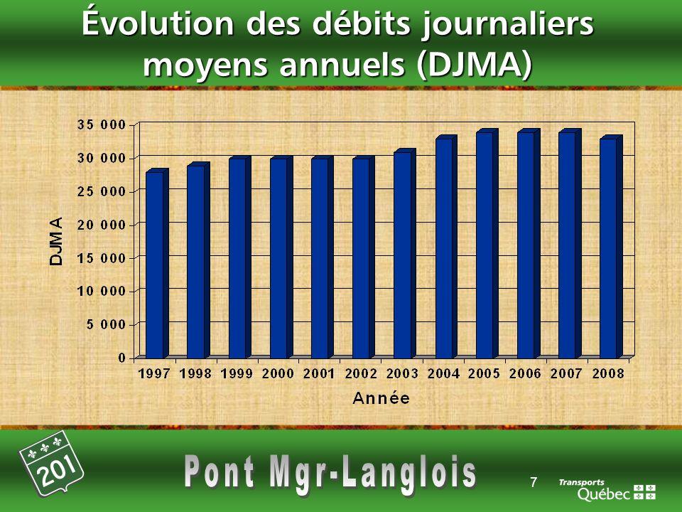 Évolution des débits journaliers moyens annuels (DJMA)