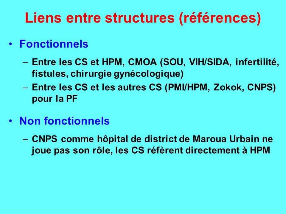 Liens entre structures (références)
