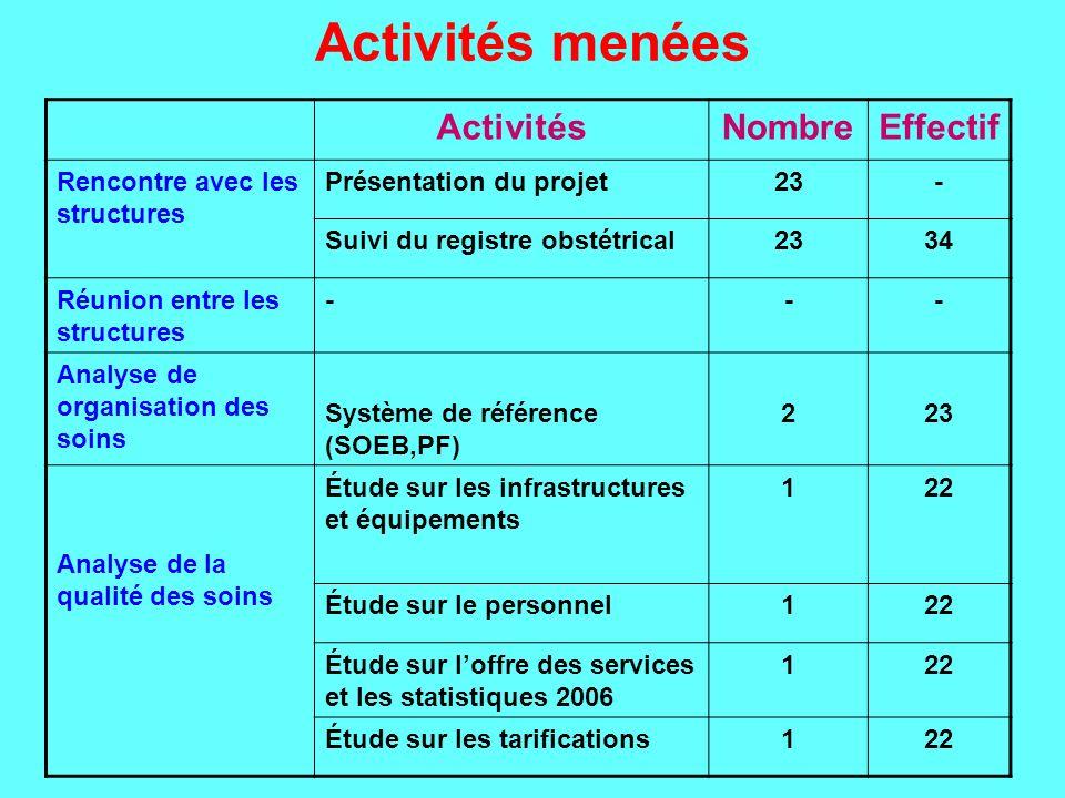 Activités menées Activités Nombre Effectif