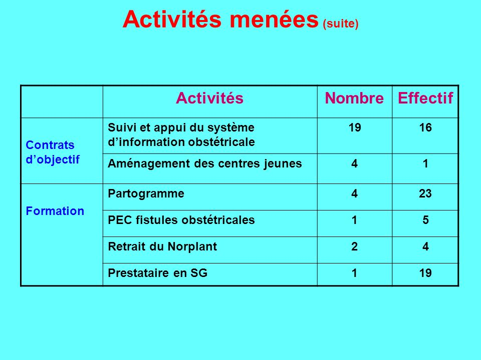 Activités menées (suite)
