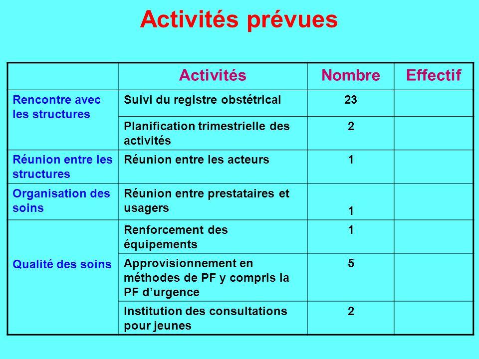 Activités prévues Activités Nombre Effectif