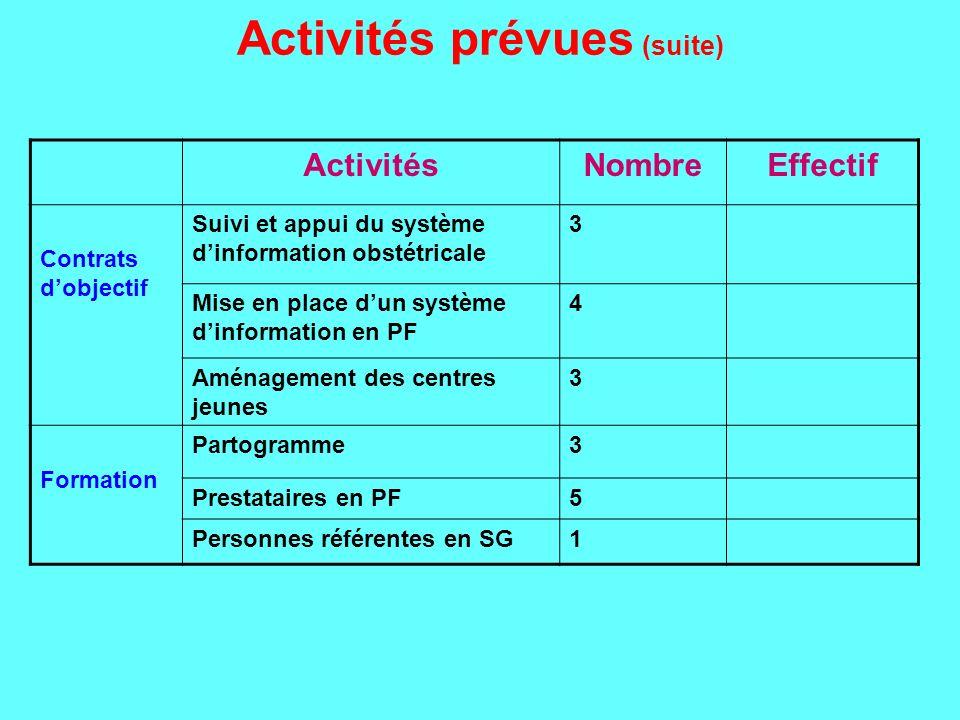 Activités prévues (suite)
