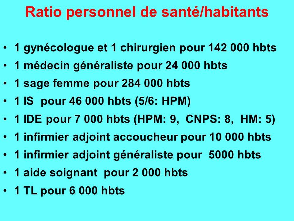 Ratio personnel de santé/habitants