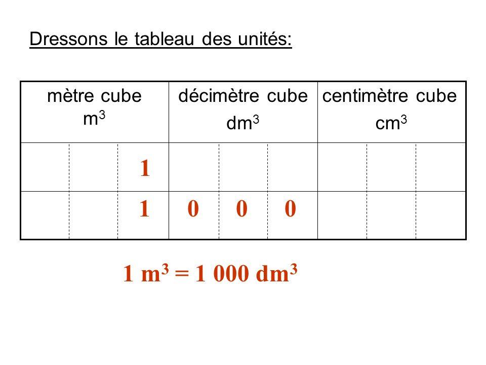 1 1 0 0 0 1 m3 = 1 000 dm3 Dressons le tableau des unités: