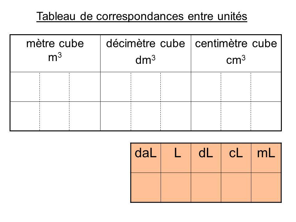 Tableau de correspondances entre unités