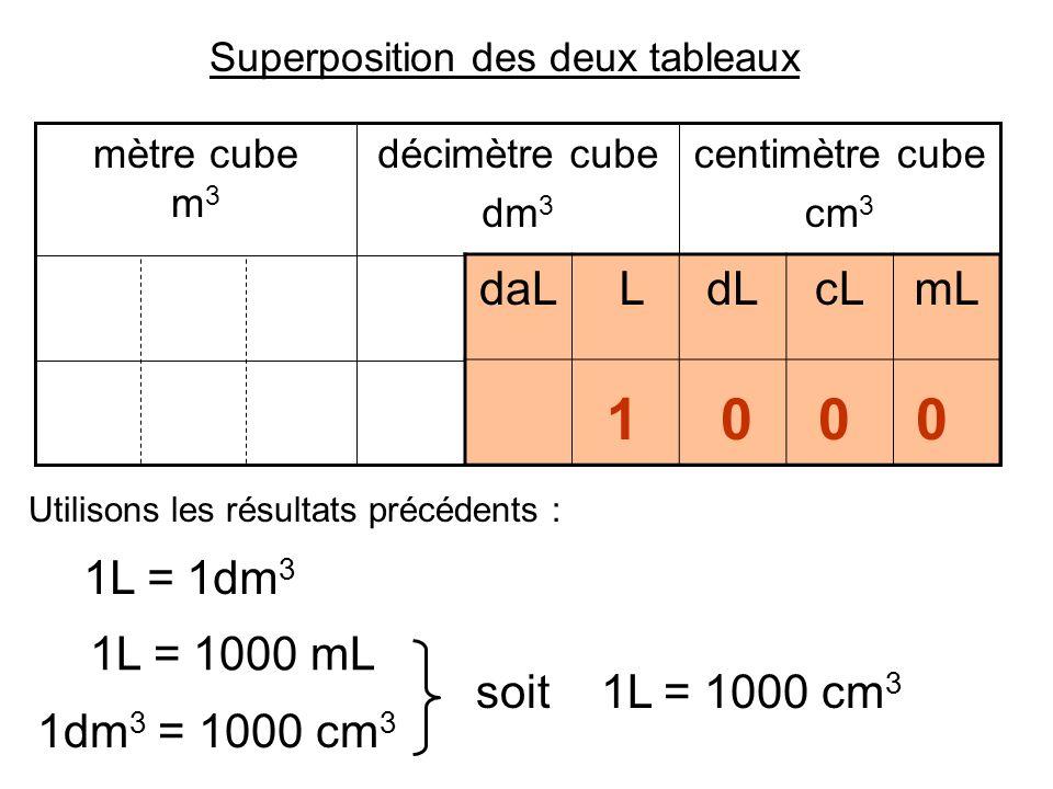 Tableau de conversion litre related keywords tableau de for Tableau de conversion