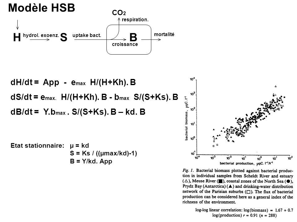 Modèle HSB H S B dH/dt = App - emax H/(H+Kh). B