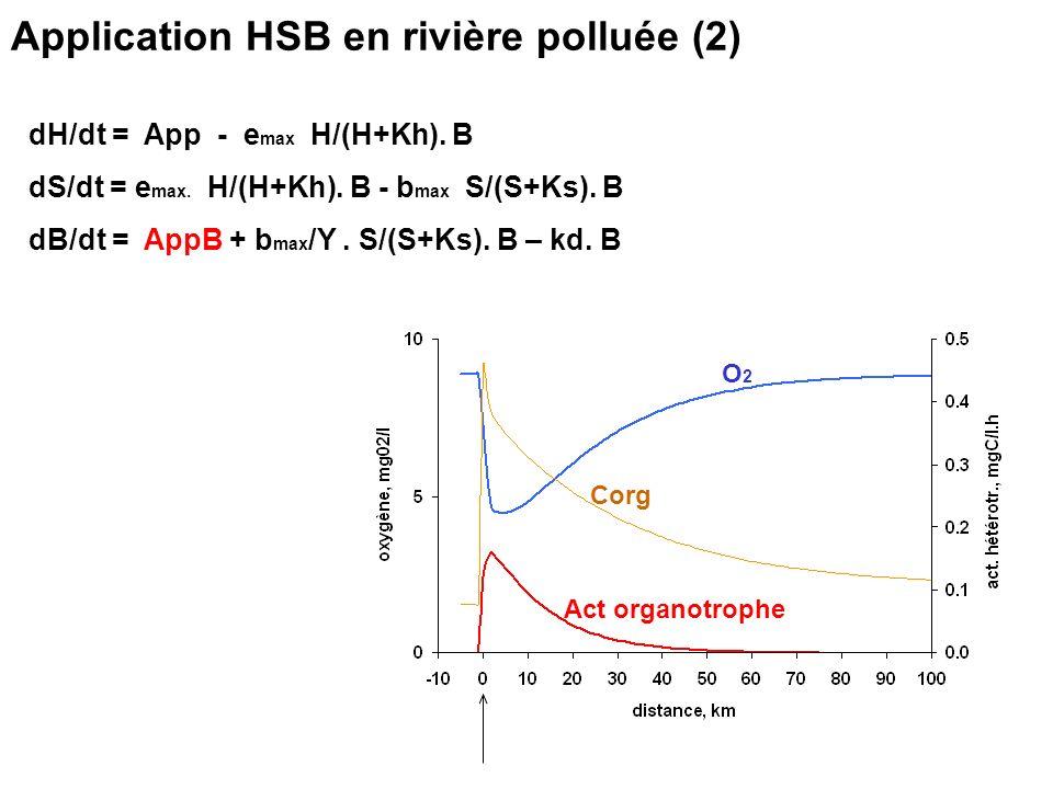 Application HSB en rivière polluée (2)