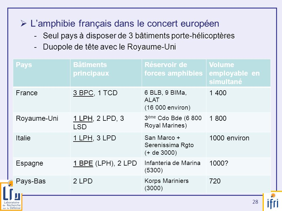 L'amphibie français dans le concert européen