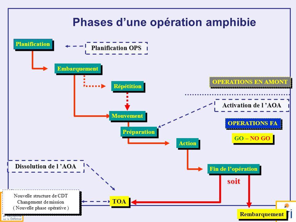 Phases d'une opération amphibie
