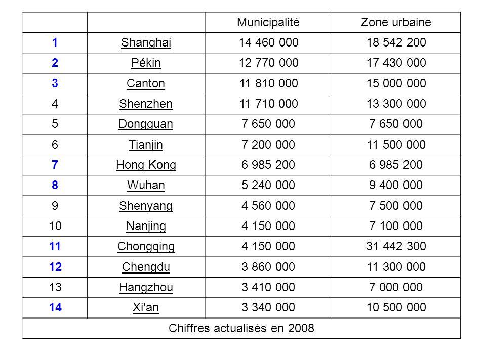 Chiffres actualisés en 2008