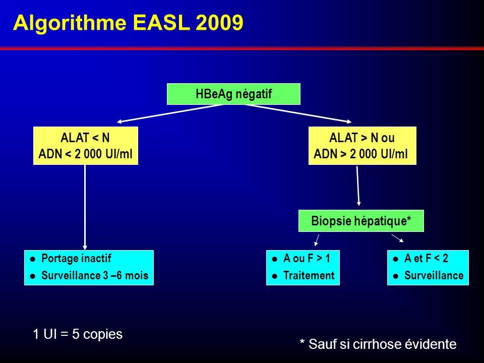 Algorithme EASL 2009 HBeAg négatif ALAT < N ADN < 2 000 UI/ml