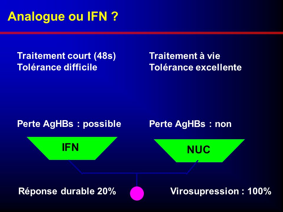 Analogue ou IFN IFN NUC Traitement court (48s) Tolérance difficile