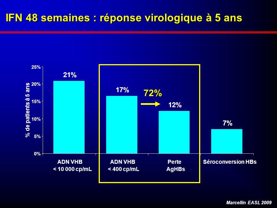 IFN 48 semaines : réponse virologique à 5 ans