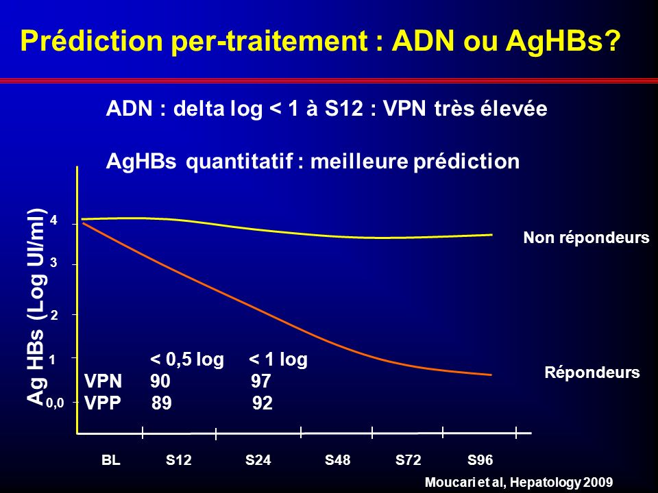 Prédiction per-traitement : ADN ou AgHBs