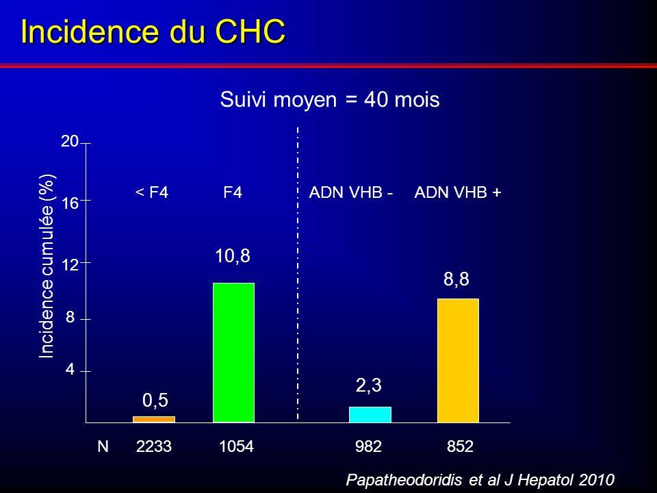 Incidence du CHC Suivi moyen = 40 mois Incidence cumulée (%) 10,8 8,8