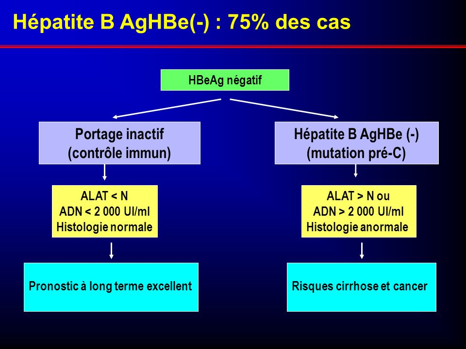 Hépatite B AgHBe(-) : 75% des cas