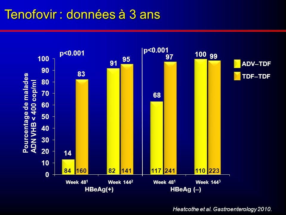 Tenofovir : données à 3 ans