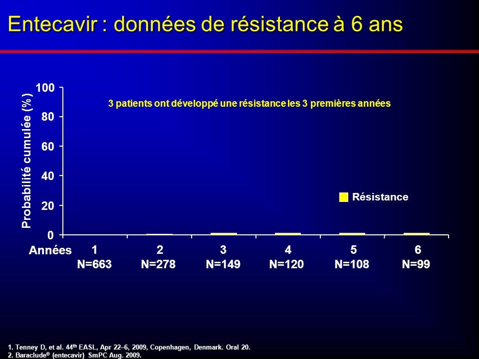Entecavir : données de résistance à 6 ans