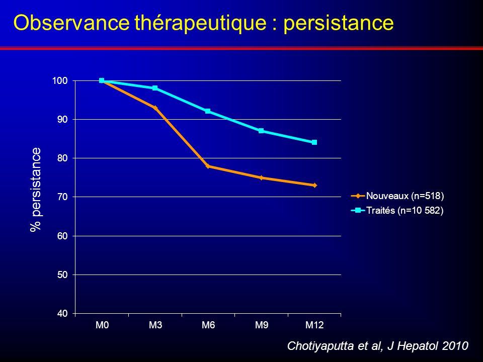 Observance thérapeutique : persistance