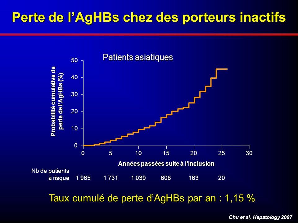 Perte de l'AgHBs chez des porteurs inactifs