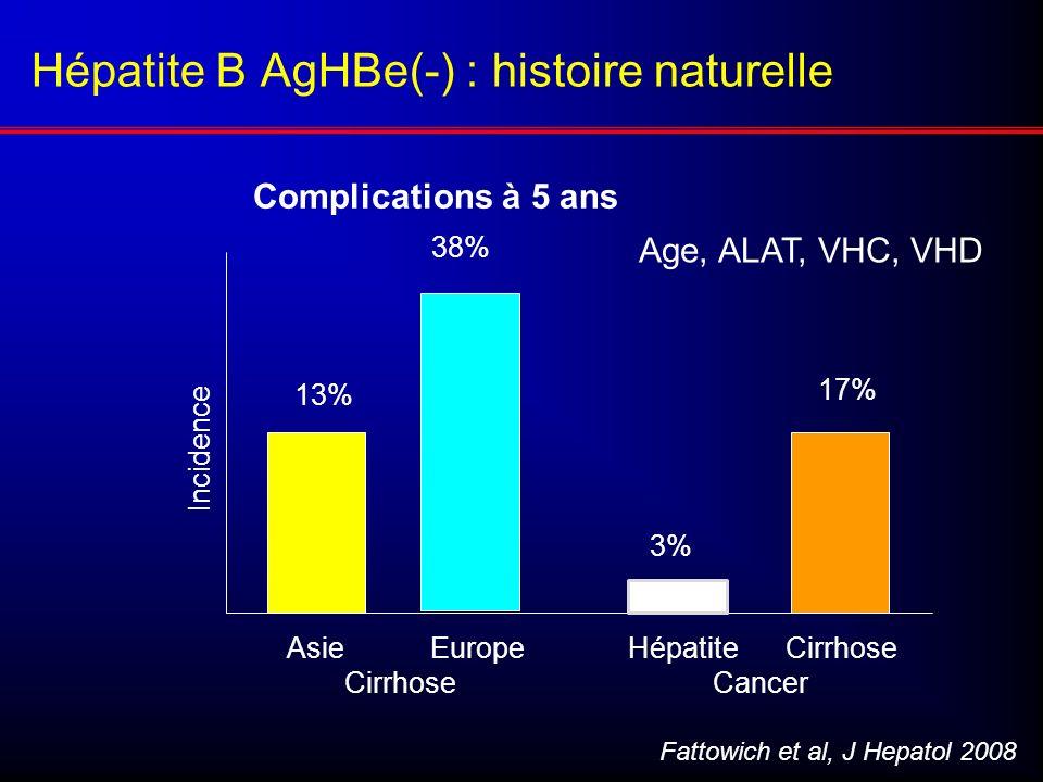 Hépatite B AgHBe(-) : histoire naturelle