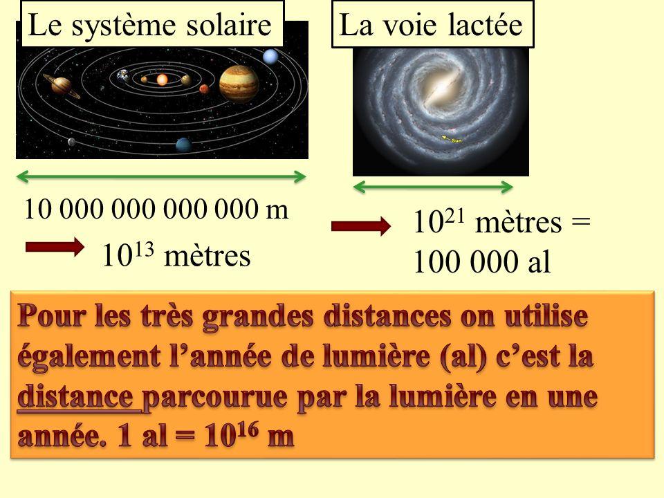 Le système solaire La voie lactée 1021 mètres = 100 000 al 1013 mètres