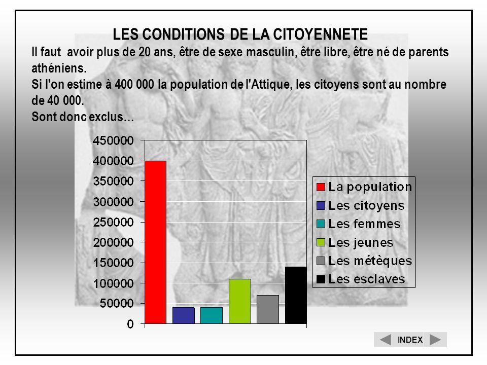 LES CONDITIONS DE LA CITOYENNETE
