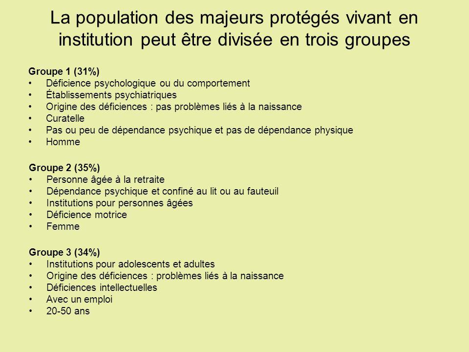 La population des majeurs protégés vivant en institution peut être divisée en trois groupes