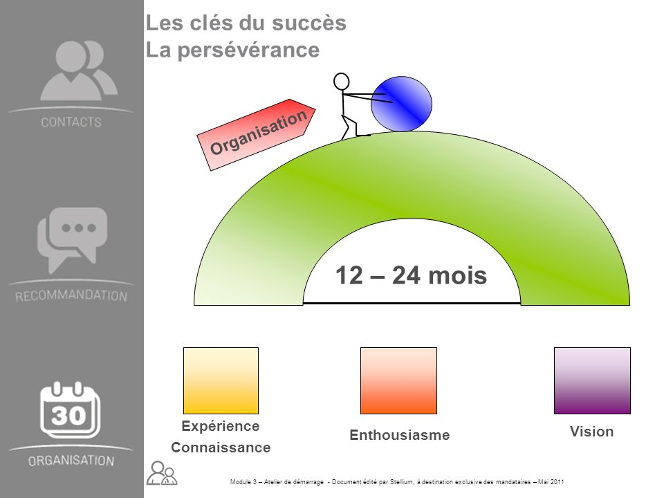 12 – 24 mois Les clés du succès La persévérance Organisation