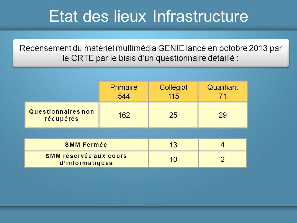 Questionnaires non récupérés SMM réservée aux cours d'informatiques