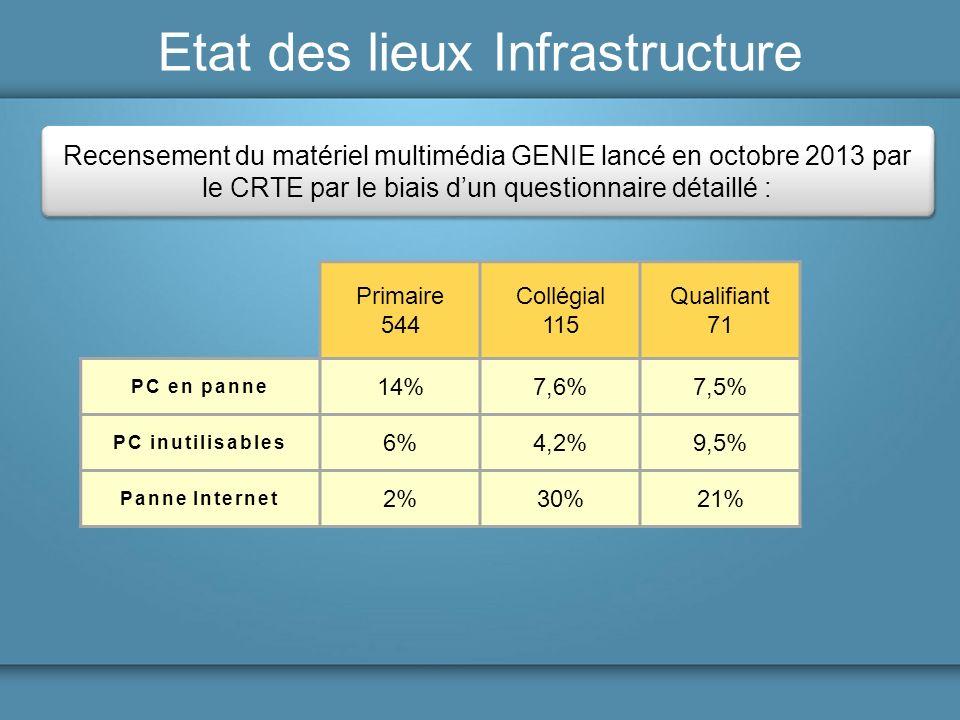 Etat des lieux Infrastructure