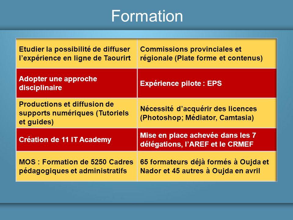 Formation Etudier la possibilité de diffuser l'expérience en ligne de Taourirt. Commissions provinciales et régionale (Plate forme et contenus)