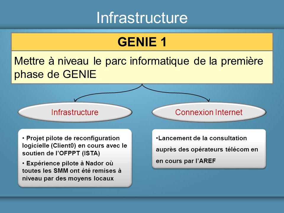 Infrastructure GENIE 1. Mettre à niveau le parc informatique de la première phase de GENIE. Infrastructure.