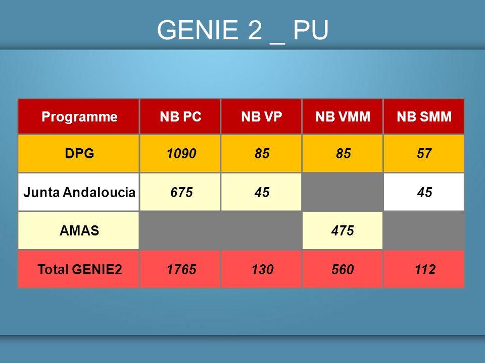 GENIE 2 _ PU Programme NB PC NB VP NB VMM NB SMM DPG 1090 85 57