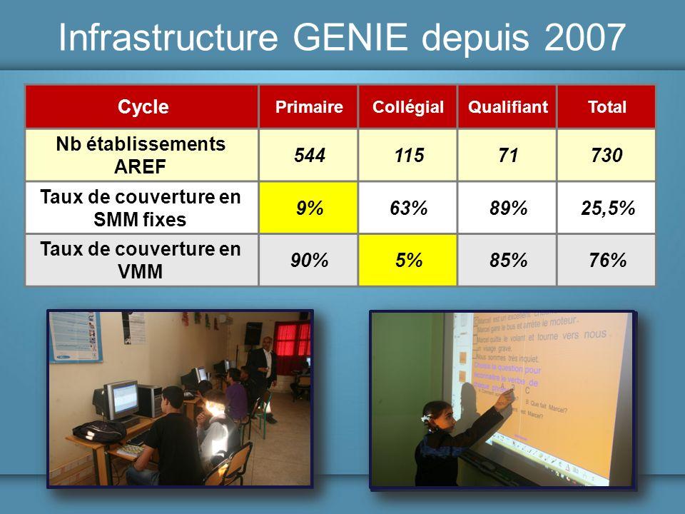 Infrastructure GENIE depuis 2007