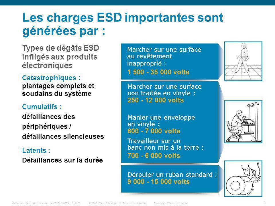 Les charges ESD importantes sont générées par :