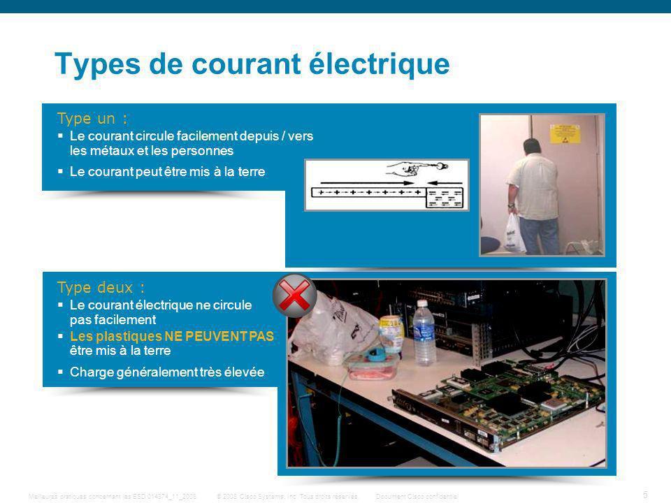 Types de courant électrique