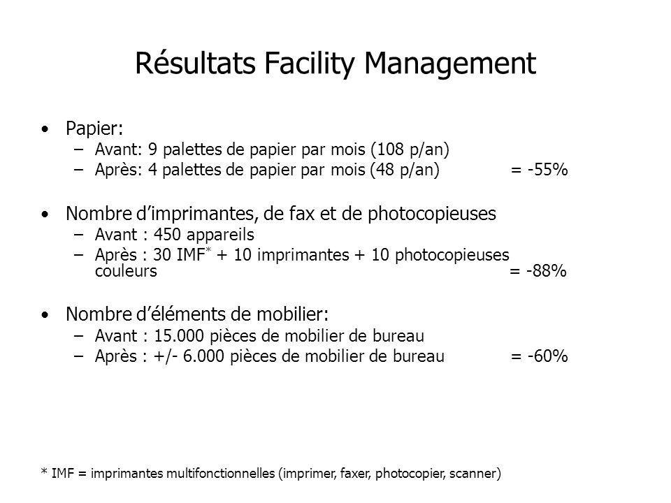 Résultats Facility Management