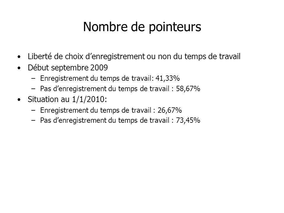 Nombre de pointeurs Liberté de choix d'enregistrement ou non du temps de travail. Début septembre 2009.