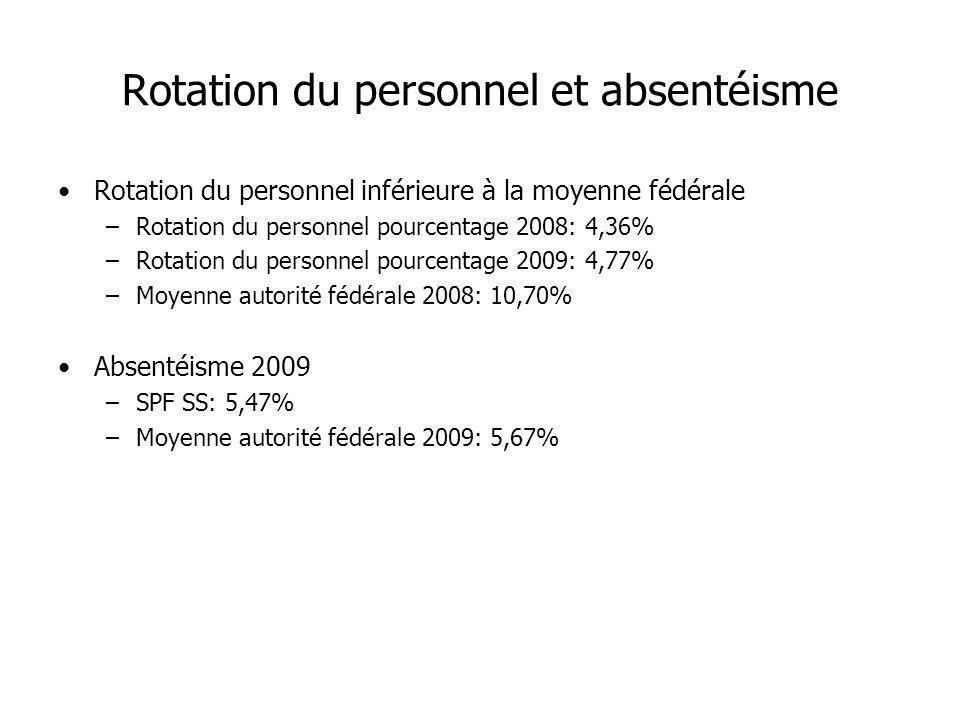 Rotation du personnel et absentéisme