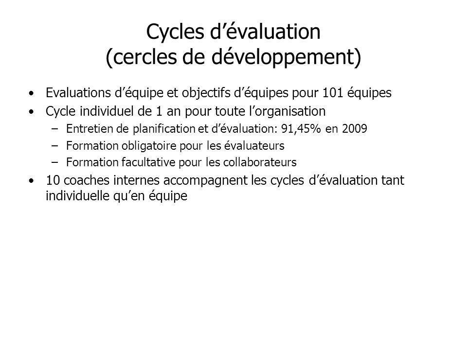 Cycles d'évaluation (cercles de développement)