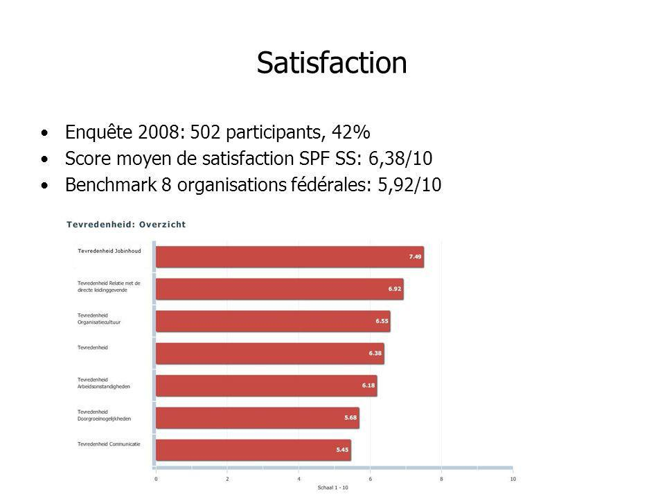 Satisfaction Enquête 2008: 502 participants, 42%