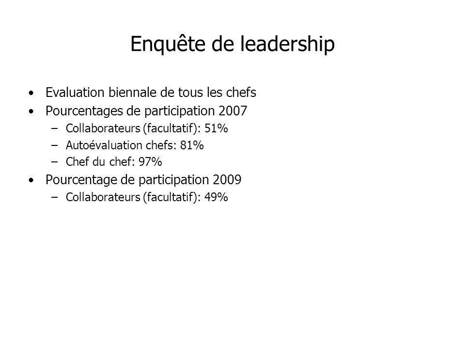 Enquête de leadership Evaluation biennale de tous les chefs