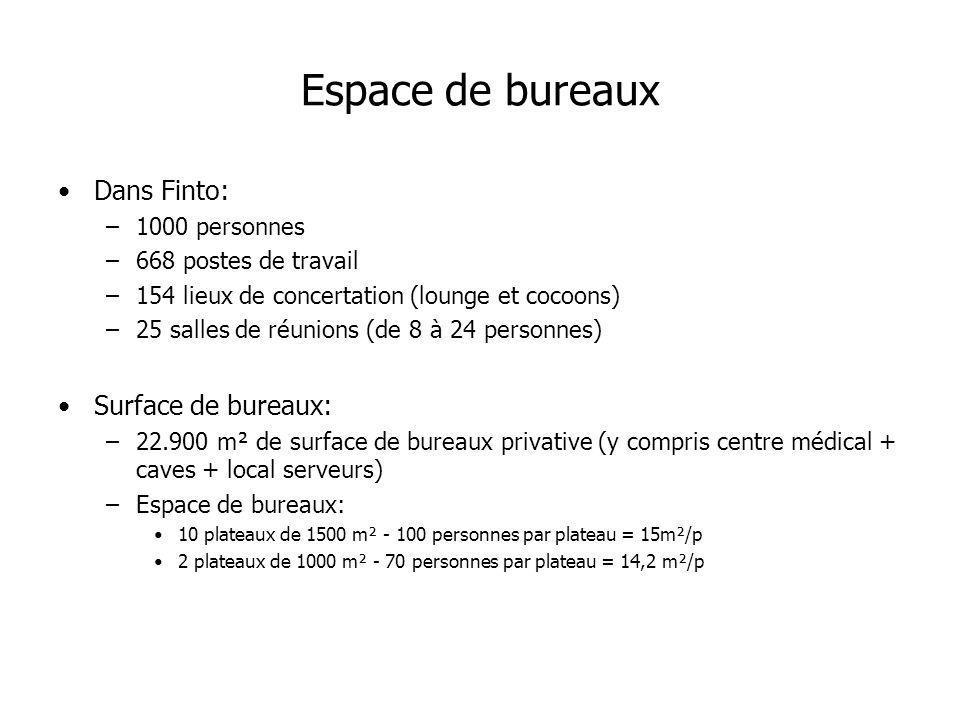 Espace de bureaux Dans Finto: Surface de bureaux: 1000 personnes