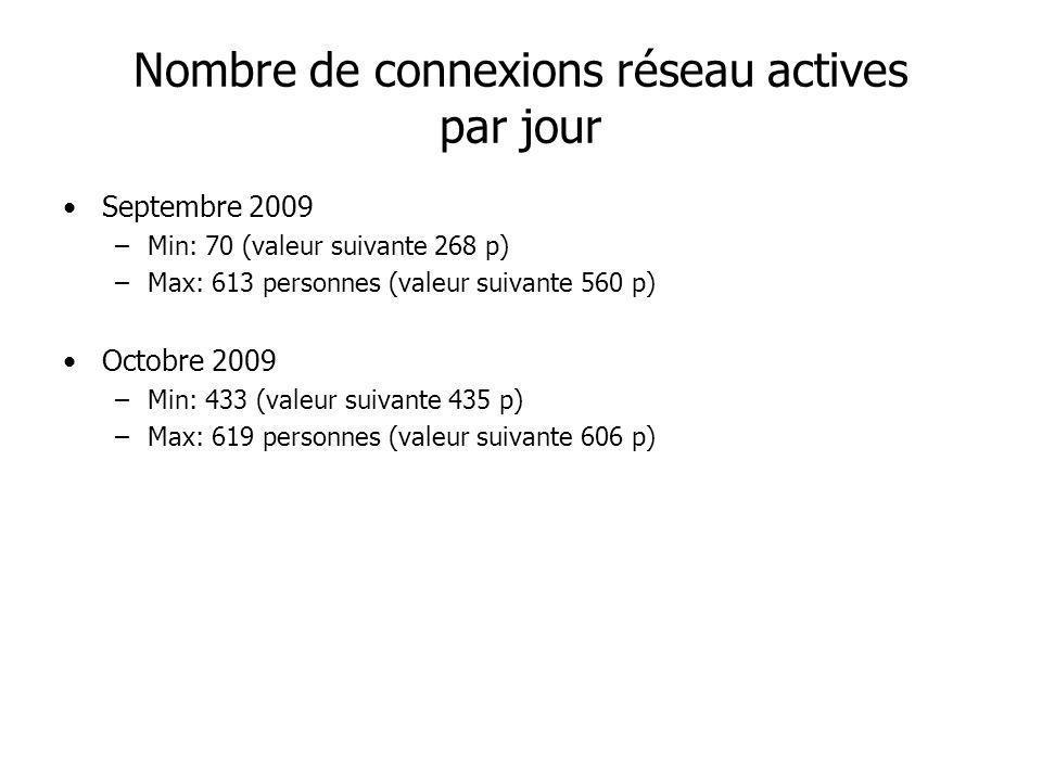 Nombre de connexions réseau actives par jour