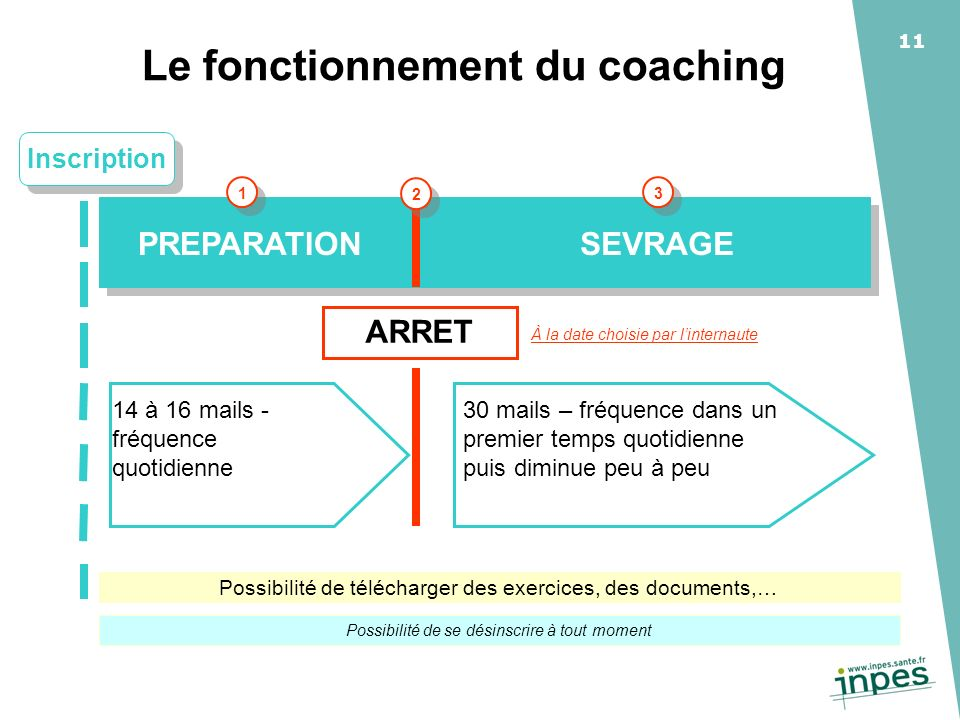 Le fonctionnement du coaching