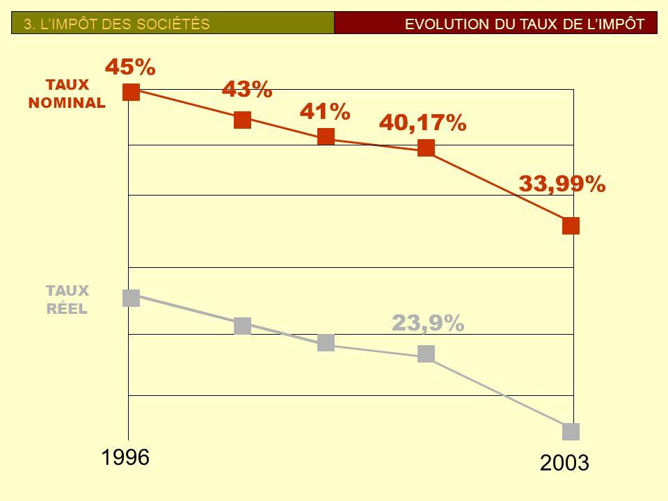 45% 43% 41% 40,17% 33,99% 23,9% 1996 2003 3. L'IMPÔT DES SOCIÉTÉS