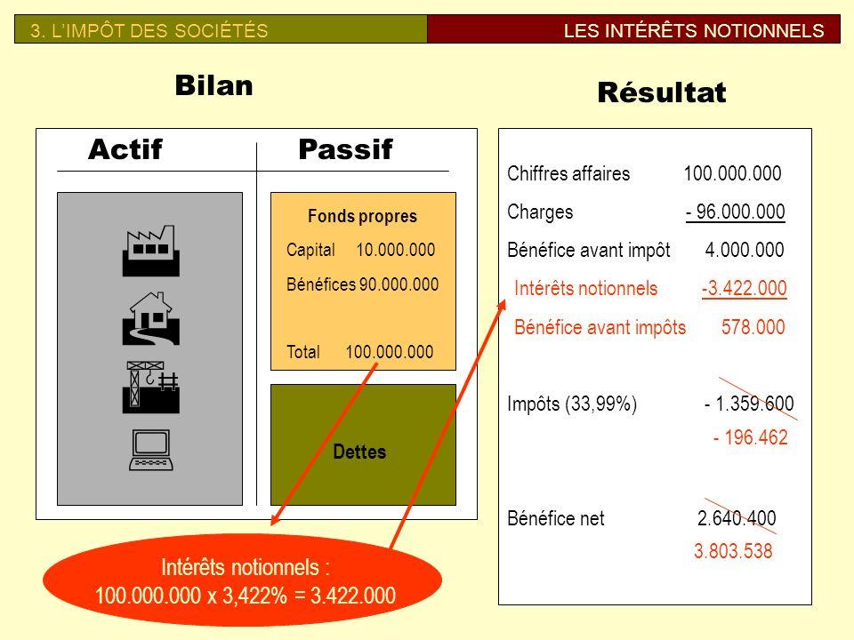 F H A : Bilan Résultat Actif Passif Intérêts notionnels :