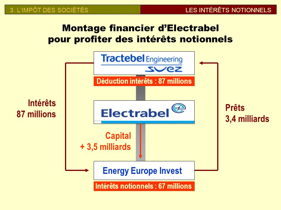 Montage financier d'Electrabel pour profiter des intérêts notionnels